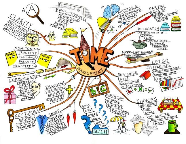Mind map - Time management